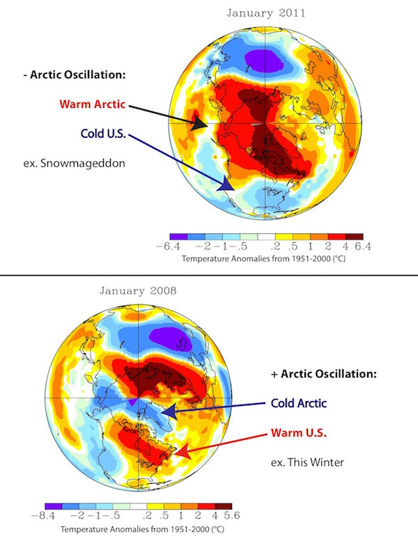 Characteristics of a negative (top) and positive (bottom) Arctic Oscillation. Gridded data are temperature anomalies (current temperature minus average temperature for the period 1951-2000). Data from the NASA Goddard Institute for Space Studies (GISS) Surface Temperature Analysis.