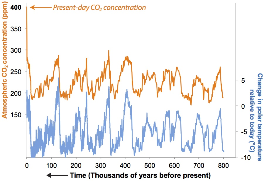 Ice core records of CO2 and climate over the past million years: The concentration of CO2 in air bubbles within Antarctic ice cores (orange, scale at left) and change in Antarctic temperature relative to today (blue, scale at right). Present-day CO2 concentration is indicated by the orange arrow. The chart shows that temperature and CO2 are tightly coupled over time, with higher CO2 corresponding to warmer temperatures. Data from NOAA Paleoclimatology Program