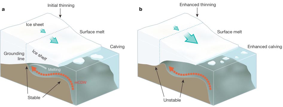 Stable (a, left) versus unstable (b, right) configurations of marine-based ice sheets. From Hanna et al., 2013 (ref. 1)