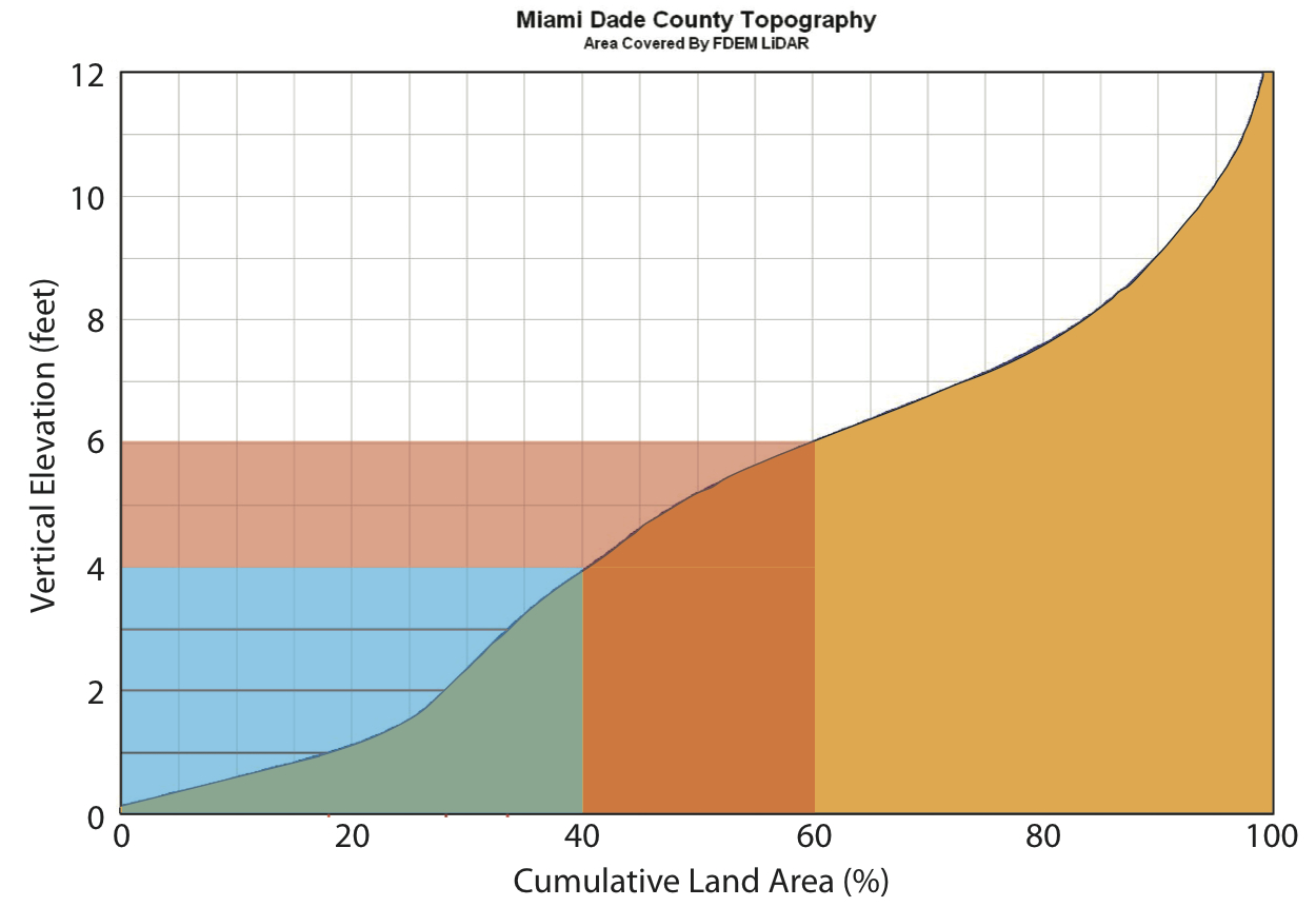 Hypsographic curve for Miami-Dade County, showing the percentage of land (horizontal axis) beneath a certain elevation above present sea-level (vertical axis) (adapted from ref. 6).