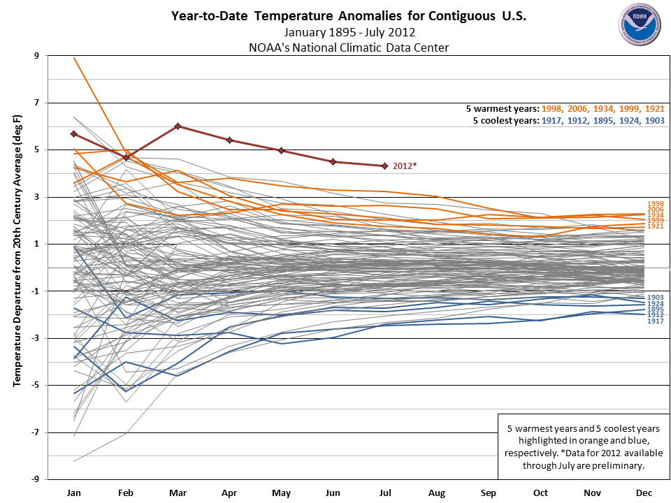 Evolution of yearly temperature anomalies for the contiguous US (2012 in red). Click for larger. Source: NCDC/NOAA