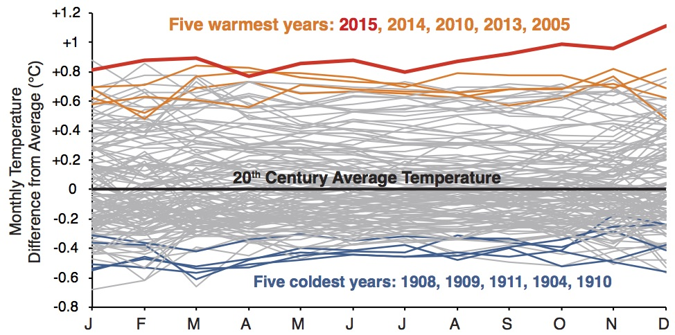 Monthly Temperatures 1880 to 2015